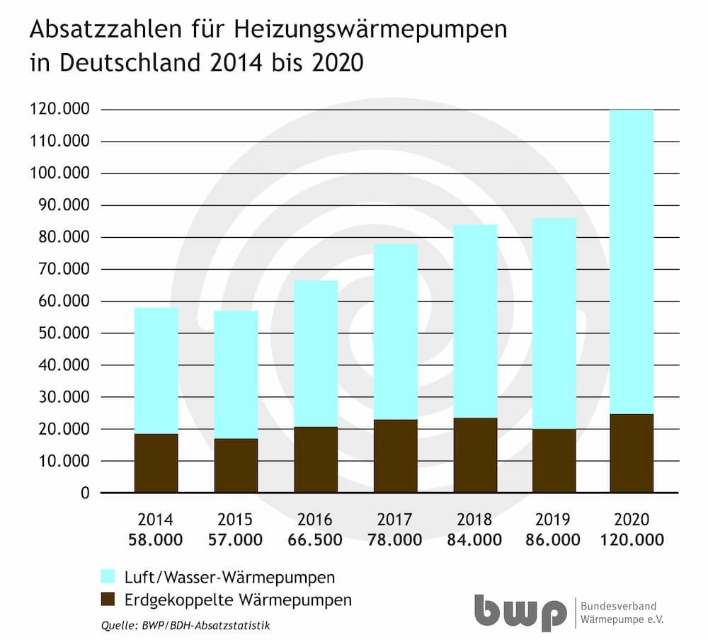 Absatzzahlen für Heizungswärmepumpen in Deutschland © © Bundesverband Wärmepumpe