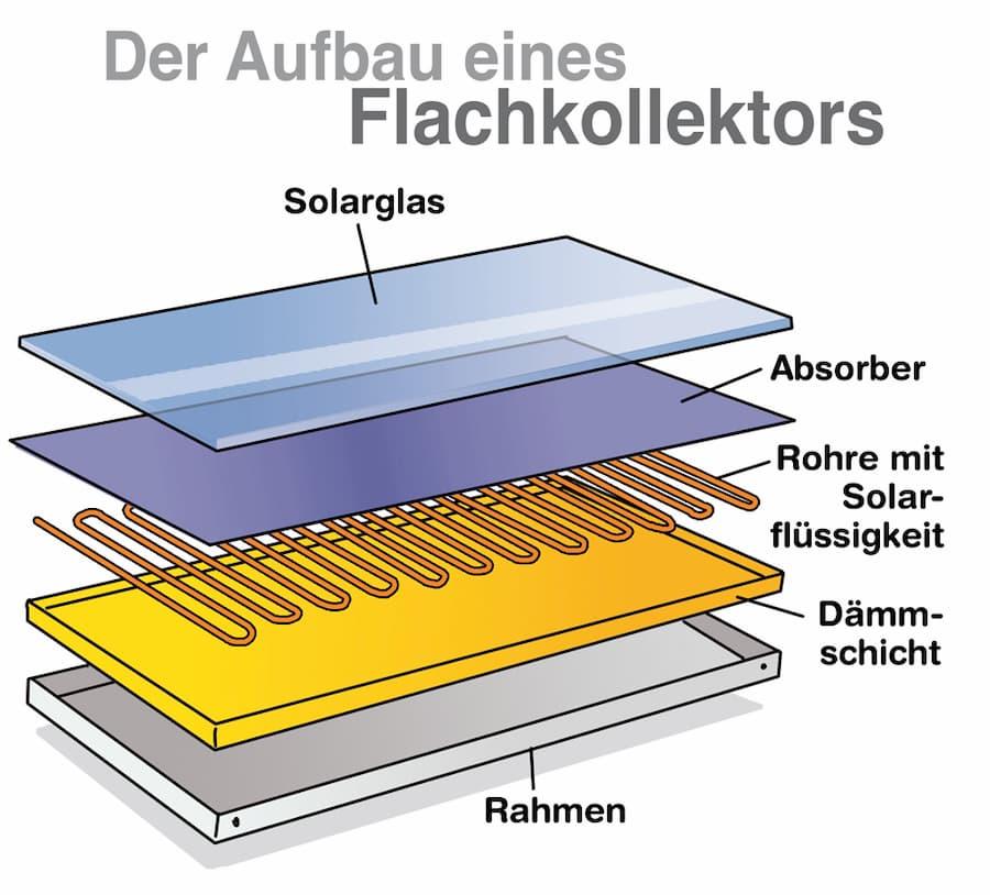 Aufbau eines Solarthermie-Flachkollektors