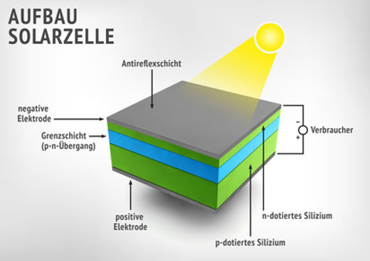Aufbau einer Solarzelle © BRN-Pixel © fotolia.com