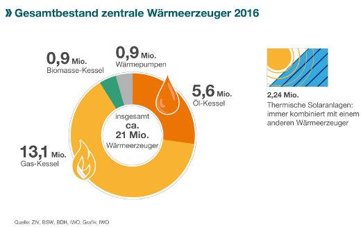 Wärmeerzeugung in Deutschland nach Brennstoffen © IWO
