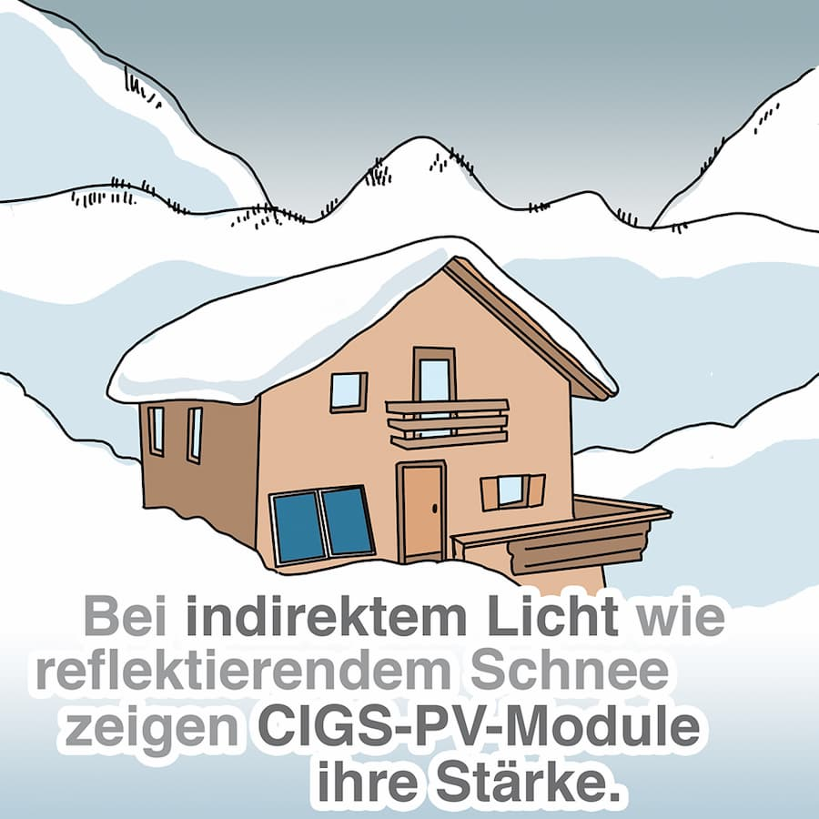 Bei indirektem Licht wie reflektierendem Schnee zeigen CIIGS-PV-Module Ihre Stärke