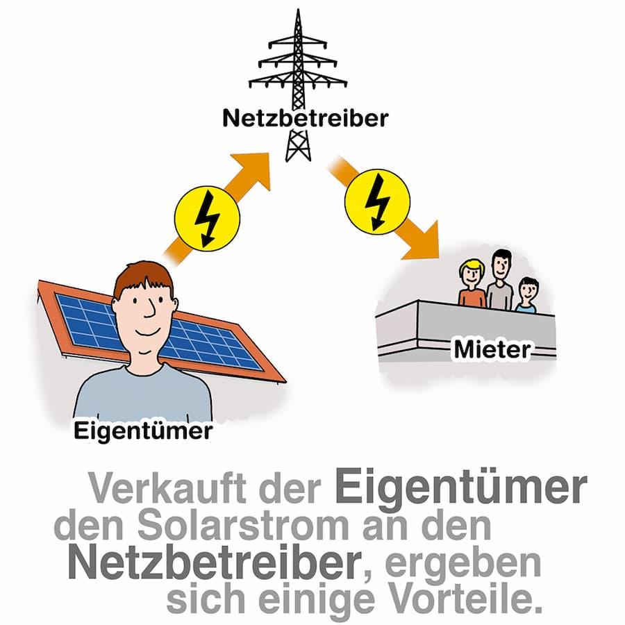 Verkauf des Solarstroms an den Netzbetreiber: Es ergeben sich einige Vorteile
