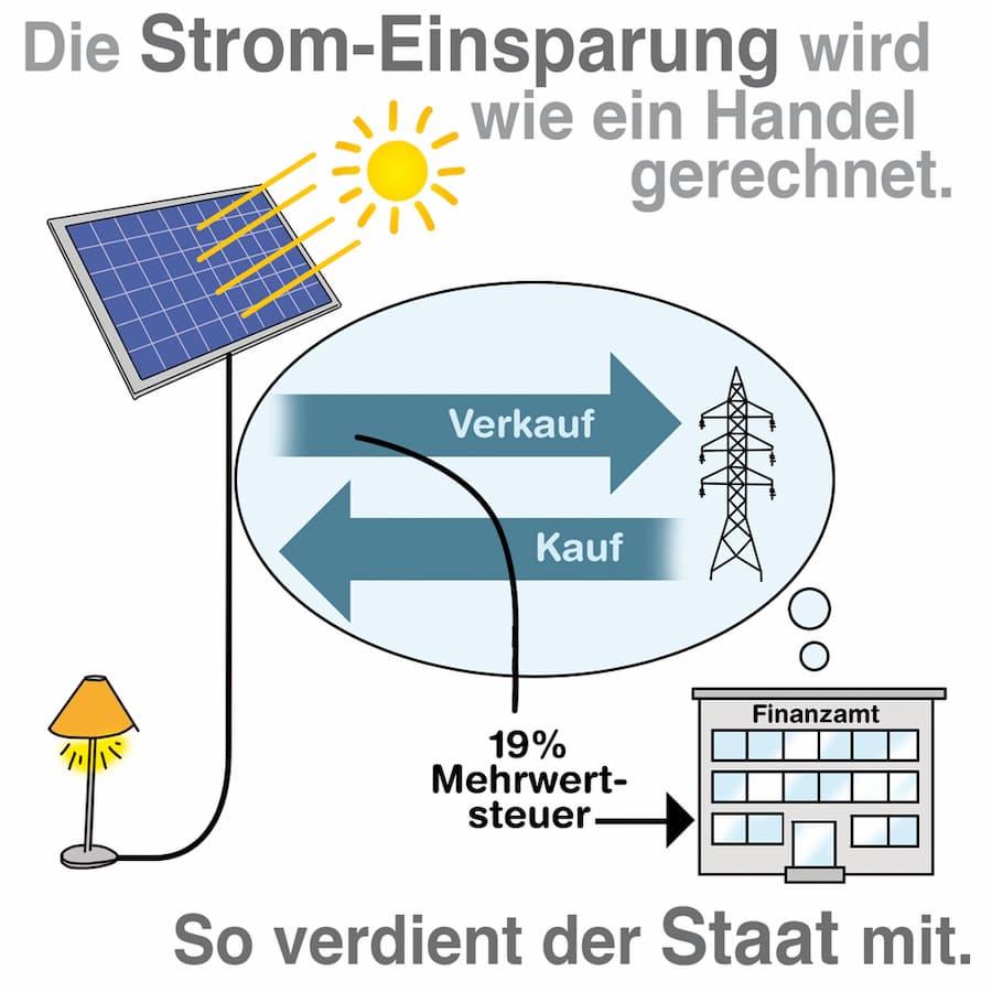 Die Strom-Einsparung wird wie ein Handel gerechnet