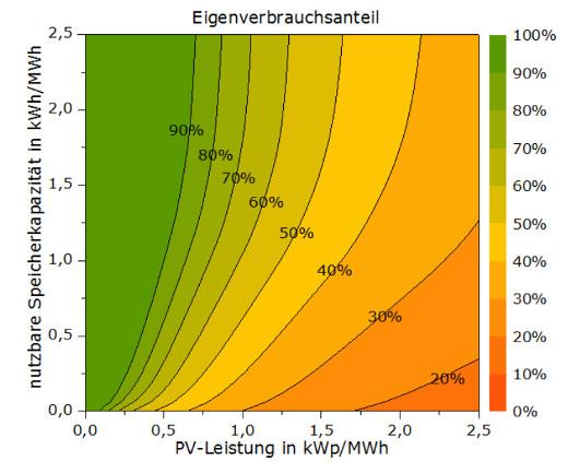 Eigenverbrauchsanteil © Prof. Dr. Volker Quaschning
