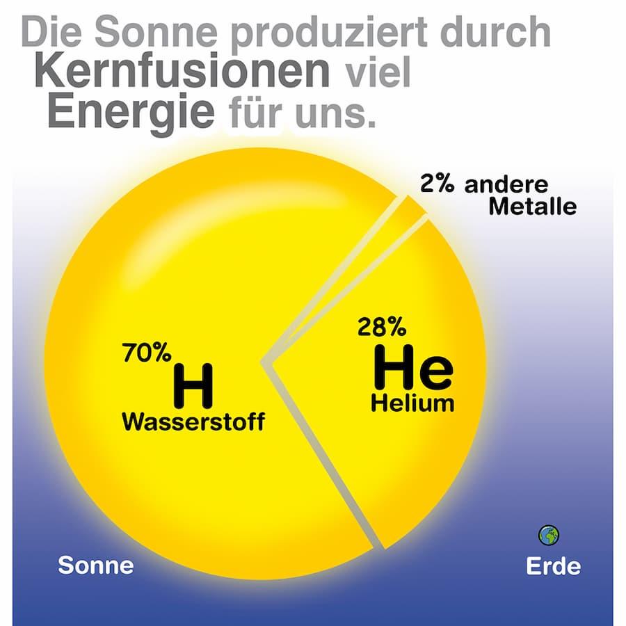 Energiequelle Sonne: Kernfusion produziert Energie