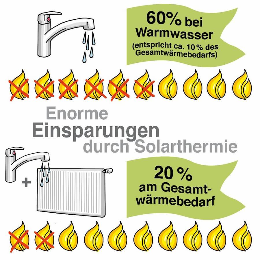 Solarthermie: Enorme Einsparungen sind möglich