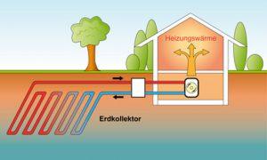 Solarstrom und Wärmepumpe kombinieren