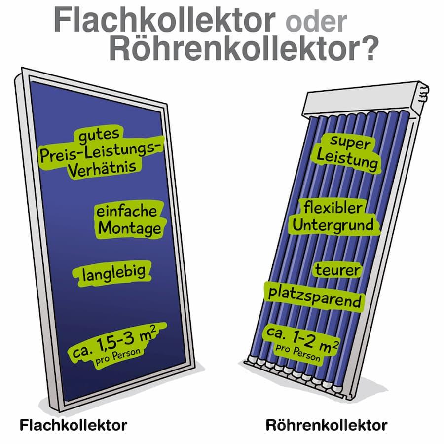 Solarthermie Flachkollektoren und Röhrenkollektoren: Ein Vergleich