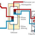 Kombination Gasheizung mit Solarthermie
