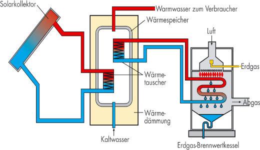 Gasheizung mit Solarthermie kombinieren © ASUE
