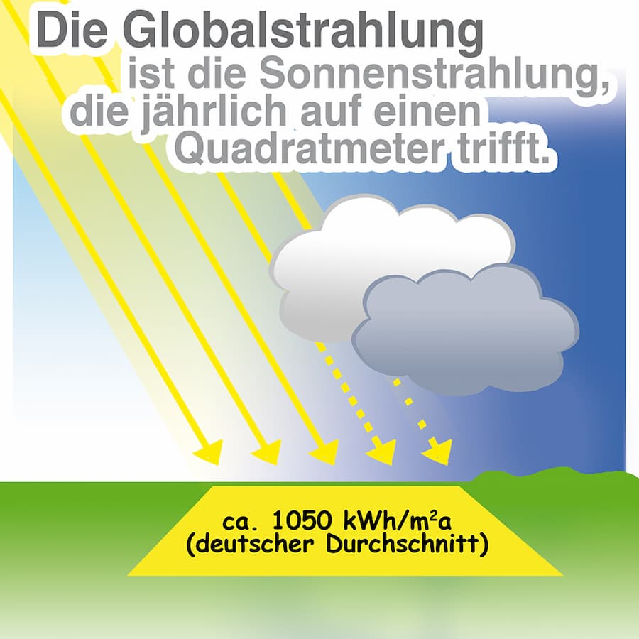 Globalstrahlung erklärt