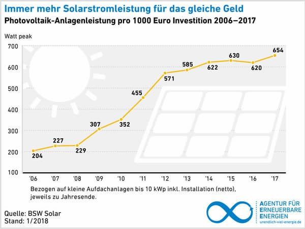 Immer mehr Solarstromleistung für das gleiche Geld