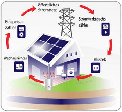 Photovoltaik Stromzahler