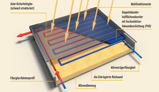 solarkollektoren f r solarthermieanlagen. Black Bedroom Furniture Sets. Home Design Ideas