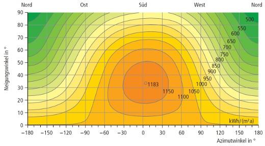 Photovoltaikanlage Standortbedingungen Ausrichtung