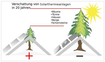 bauliche und standortbedingte voraussetzungen f r die solarthermie. Black Bedroom Furniture Sets. Home Design Ideas