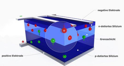 Photovoltaik Solarmodule Welche Arten Von Solarzellen Gibt Es
