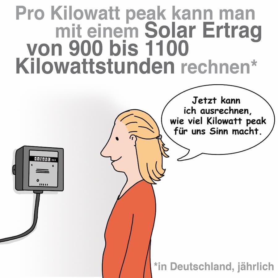 Peo Kilowaatpeak kann mit einem Ertrag von 900 -1100 Kilowattstunden rechnen