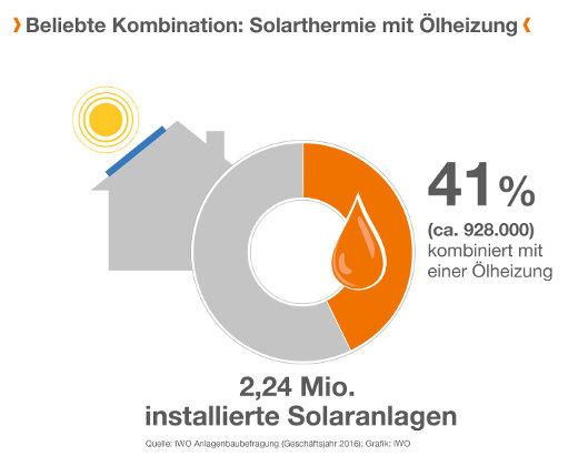 KombinationÖlheizung und Solarthermie beliebt © IWO