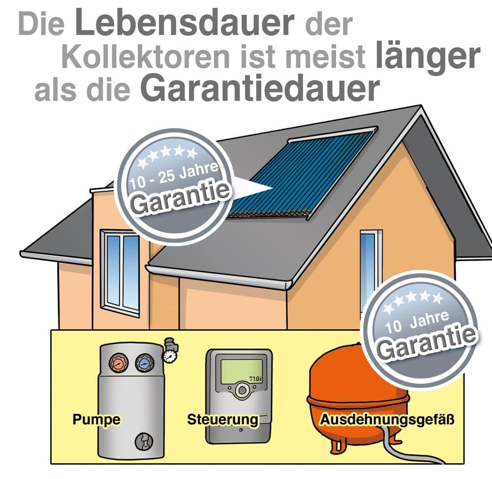 Solarthermie: Die Lebensdauer der Kollektoren ist meist länger als die Garantiedauer