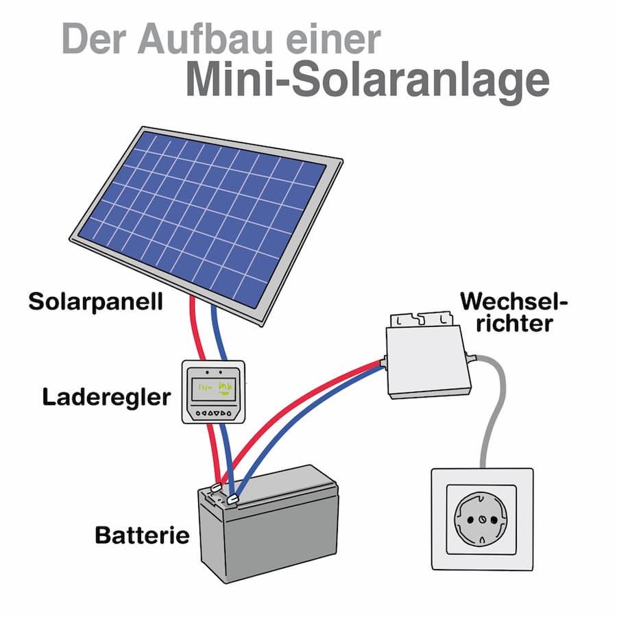 Der Aufbau einer Mini-Solaranlage