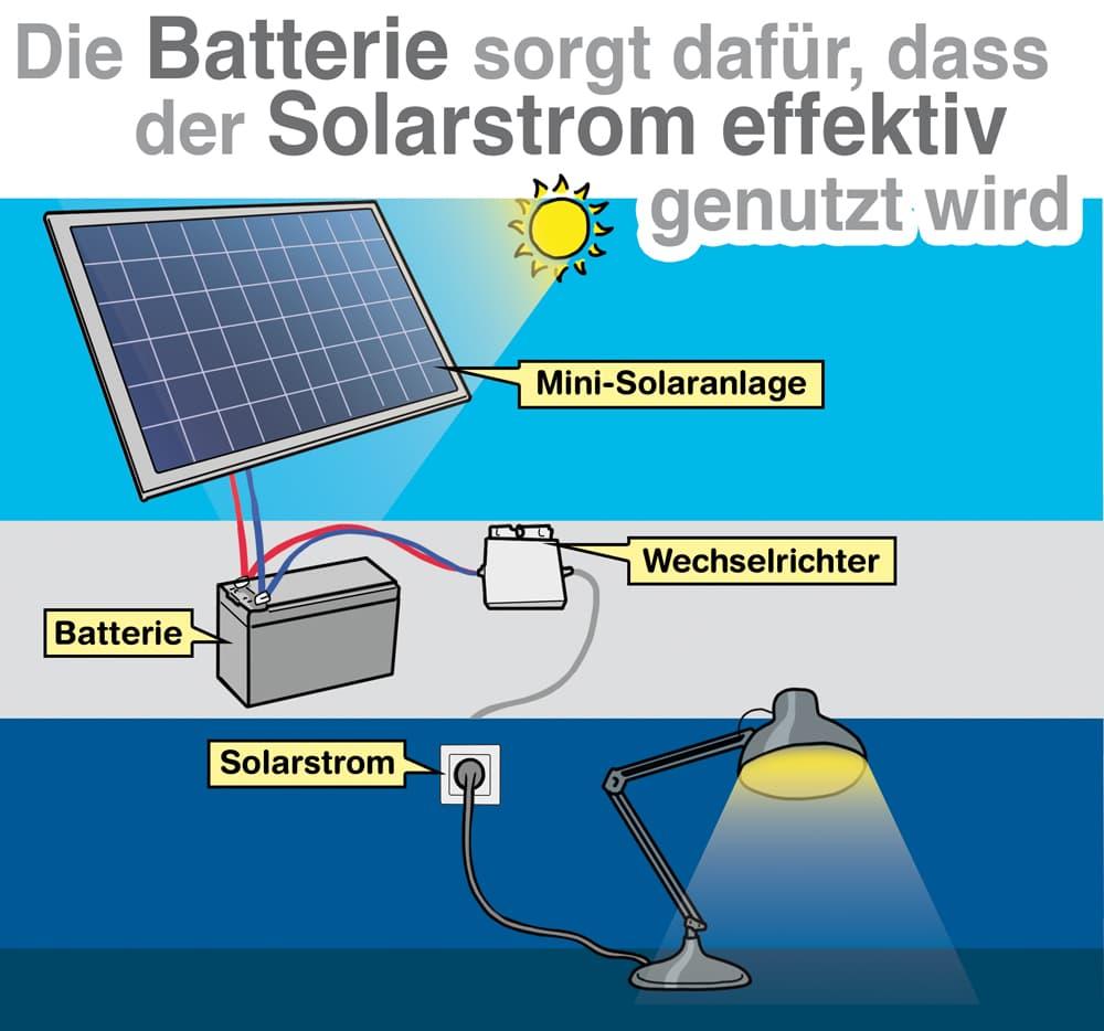 Die Batterie sorgt dafür, dass der Strom effektiv genutzt werden kann