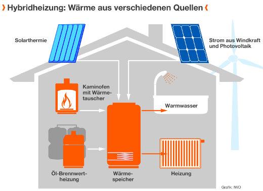 Ölheizung mit erneuerbare Energien kombinierbar © IWO