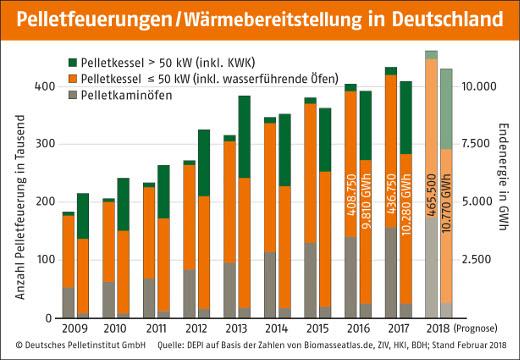 Pelletanlagen in Deutschland © DEPI