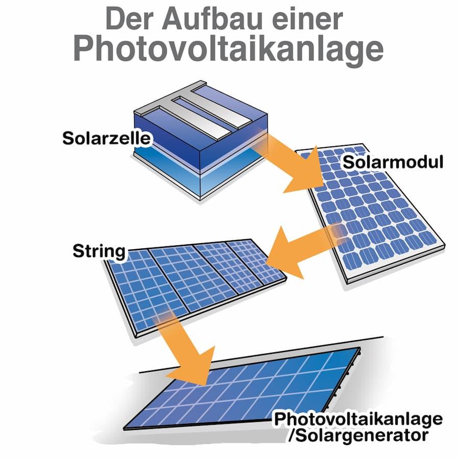 Photovoltaikanlage: Aufbau und Komponenten