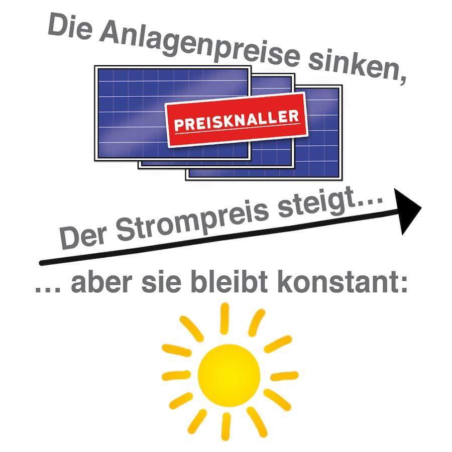 Photovoltaik Anschaffung: Der Anlagenpreis sinkt
