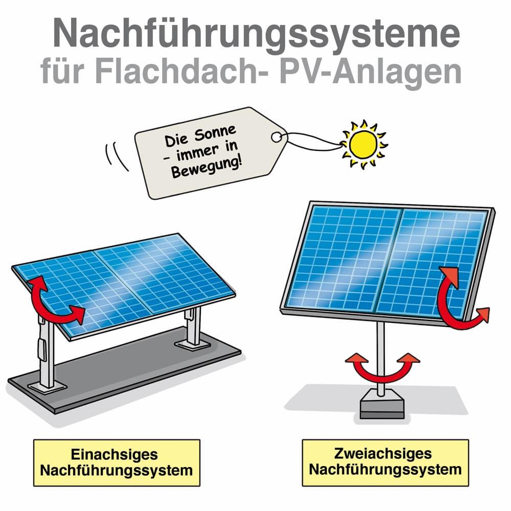 Nachführungssysteme für Flachdach-PV-Anlagen