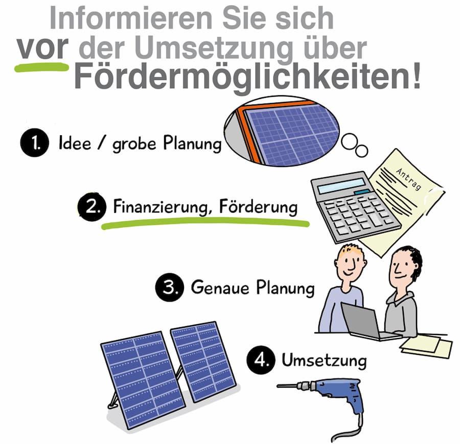 Photovoltaik: Informieren Sie sich über Fördermittel