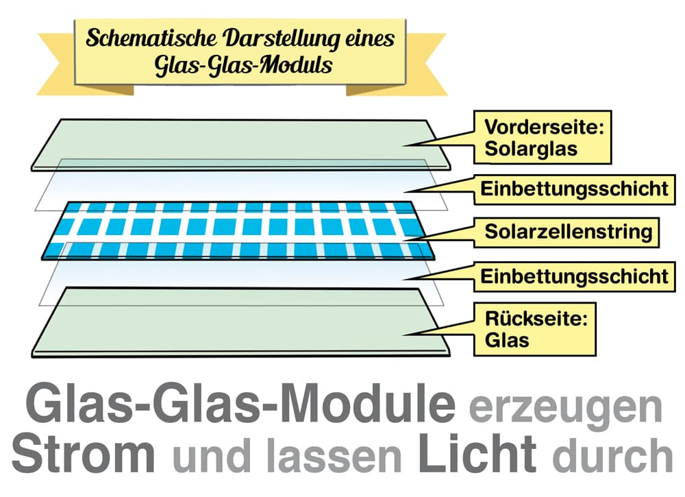 Glas-Glas-Module erzeugen Strom und lassen Licht durch