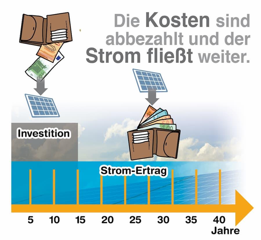Photovoltaik: Die Kosten sind abbezahlt und der Strom fließt weiter