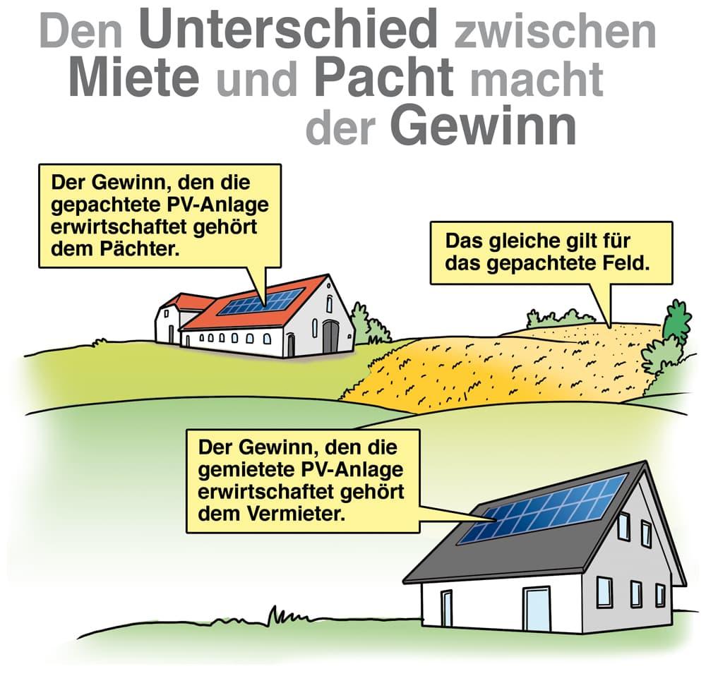 Photovoltaikanlage: Der Unterschied zwischen Pacht und Miete
