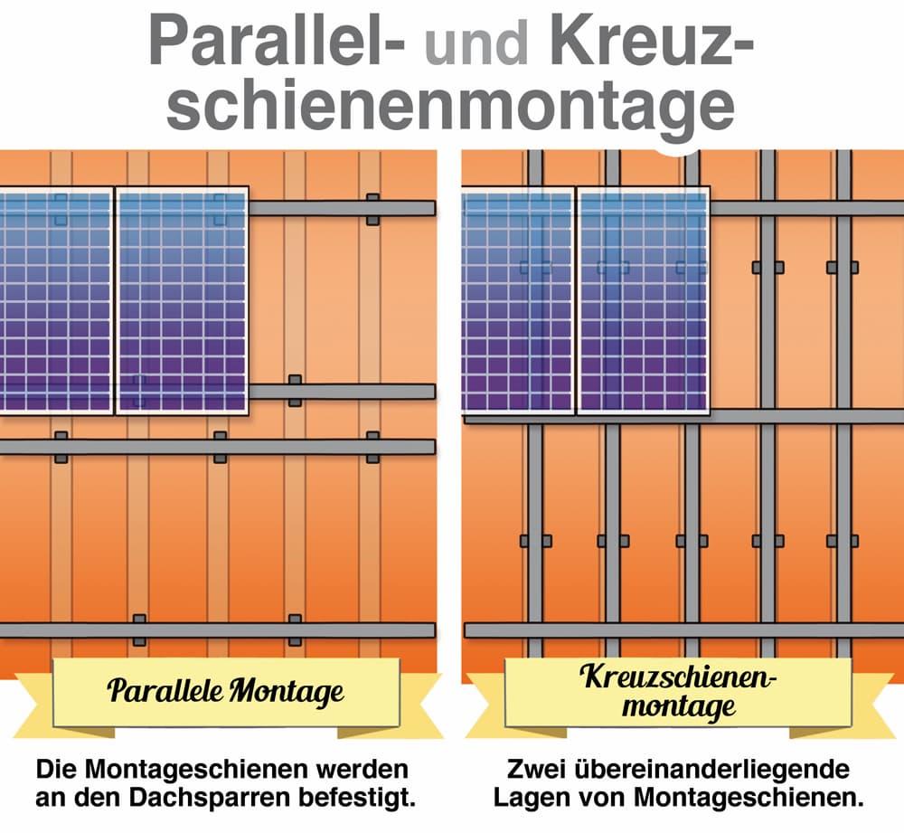 Photovoltaikanlage: Parallel- und Kreuzschienenmontage