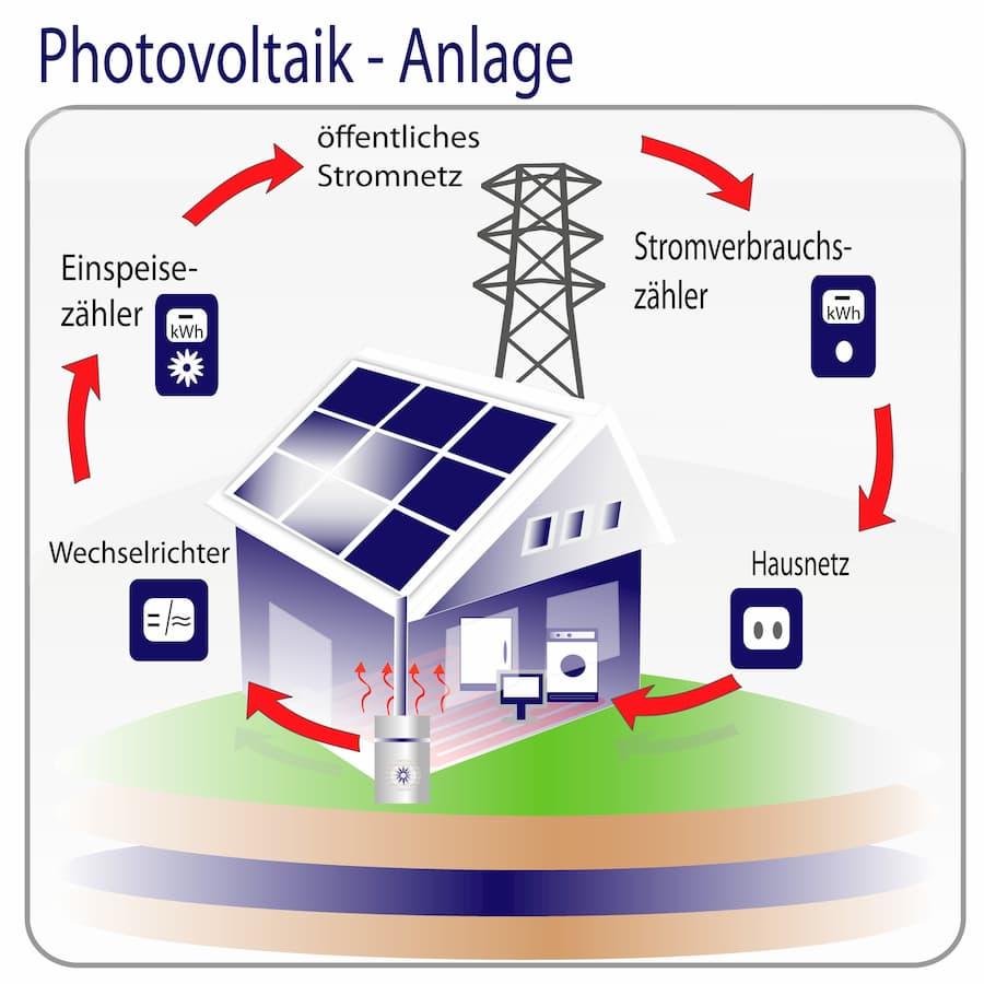 Netzgekoppelte Photovoltaikanlage