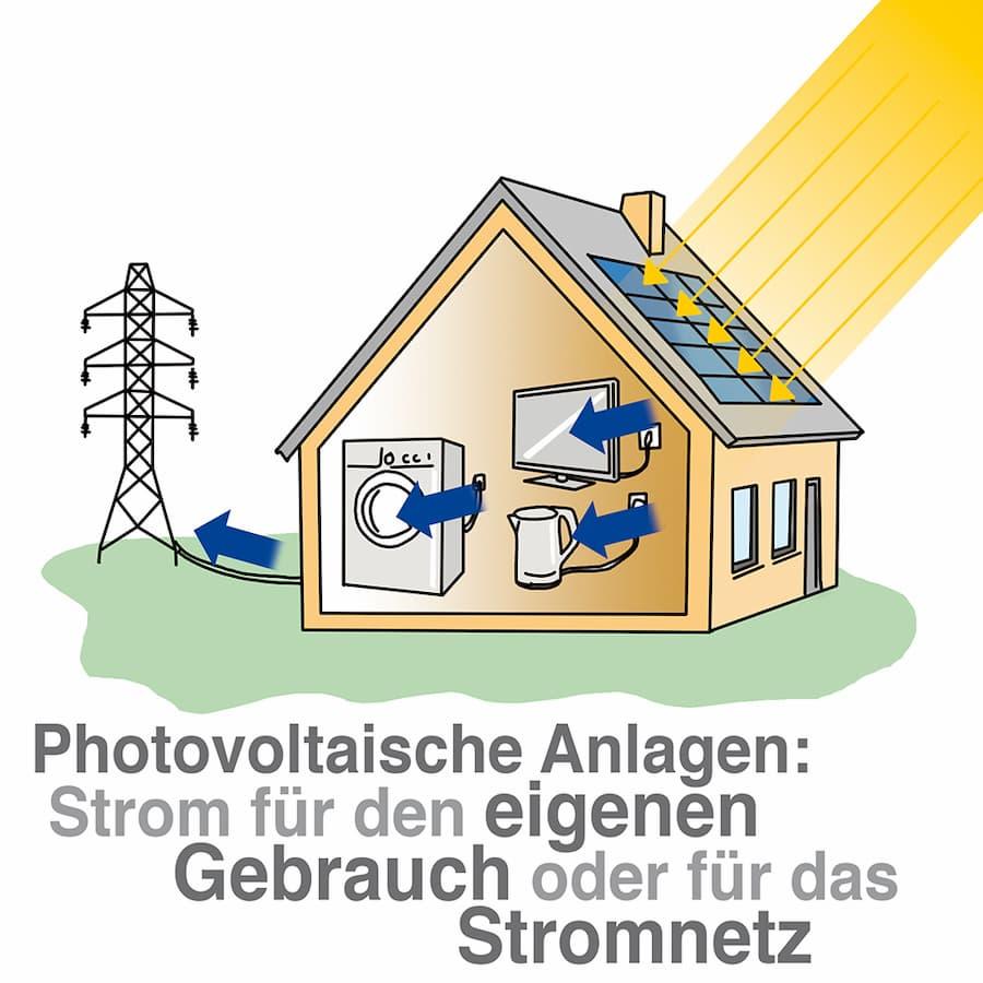 Photovoltaik: Strom erzeugen für den eigenen Gebrauch oder für das Stromnetz