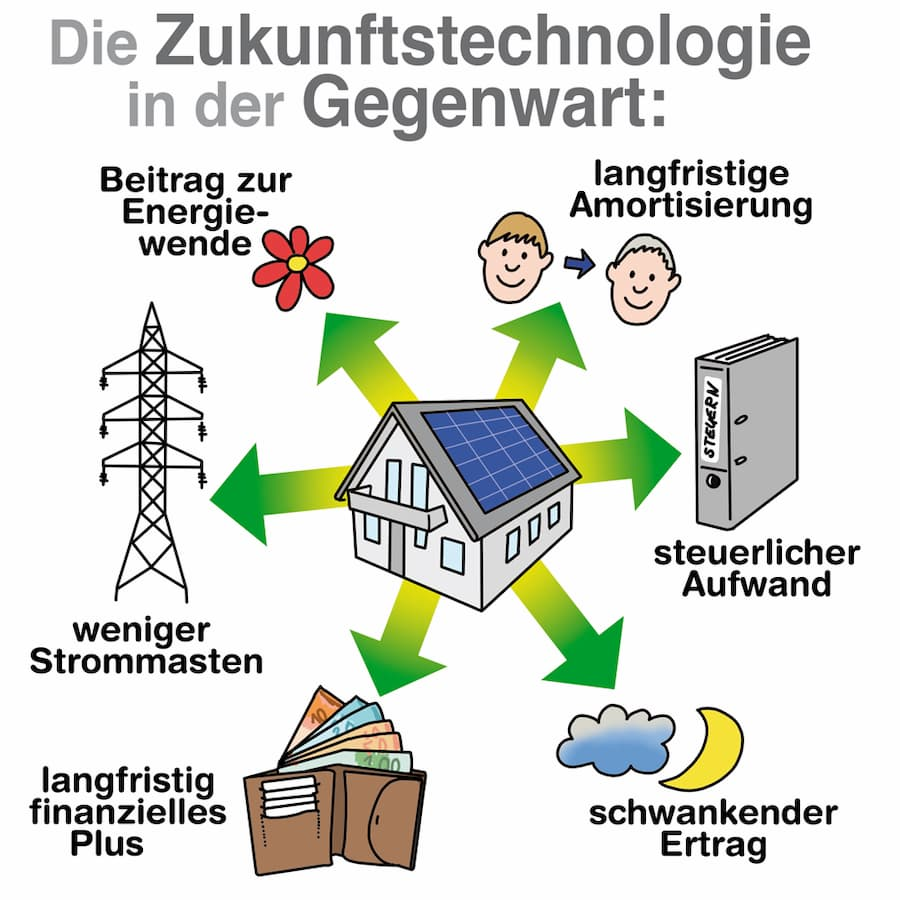 Zukunftstechnologie Photovoltaik: Vorteile und Nachteile