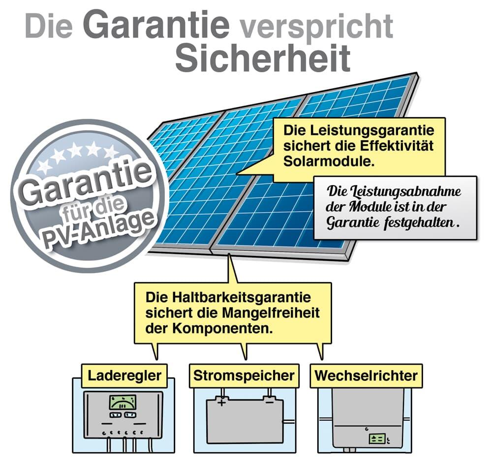 Photovoltakanlage: Die Garantie gibt Sicherheit