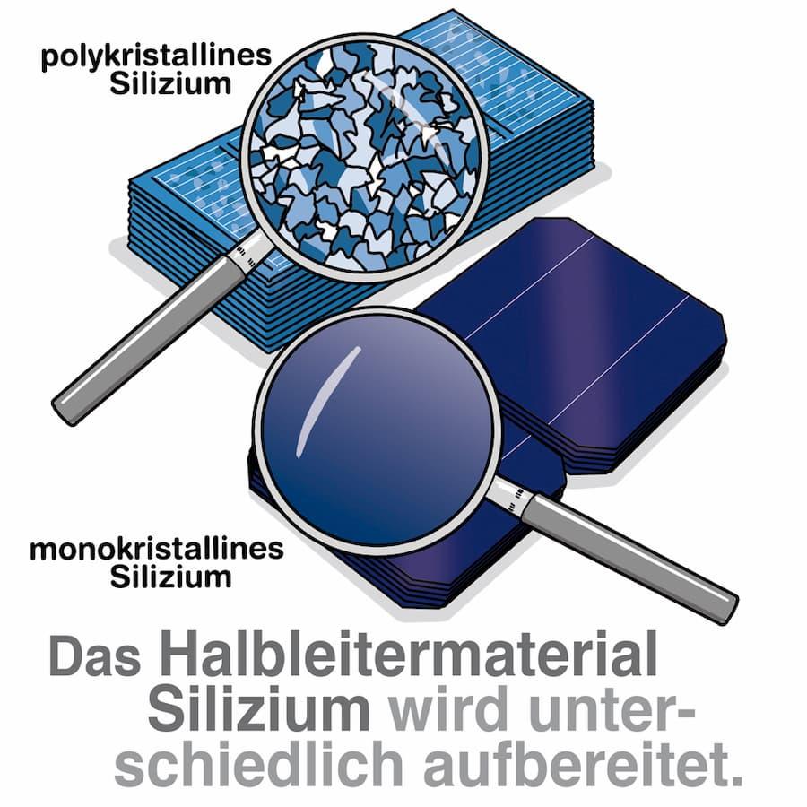 Polykristallin und Monokristalline Module: Das Silizium wird anders aufbereitet