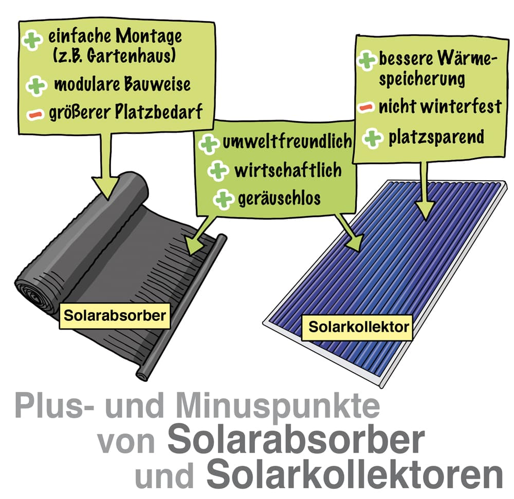 Plus- und Minuspunkte von Solarabsorbern und Solarkollektoren
