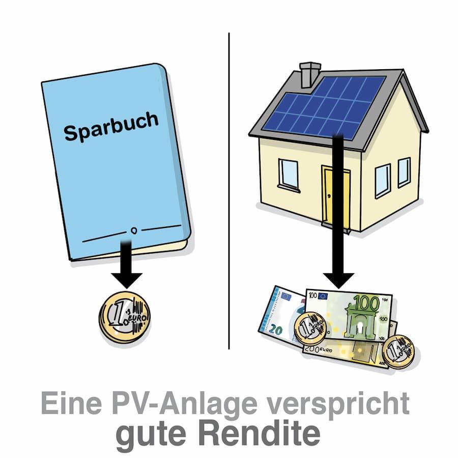 Photovoltaikanlagen versprechen gute Renditen