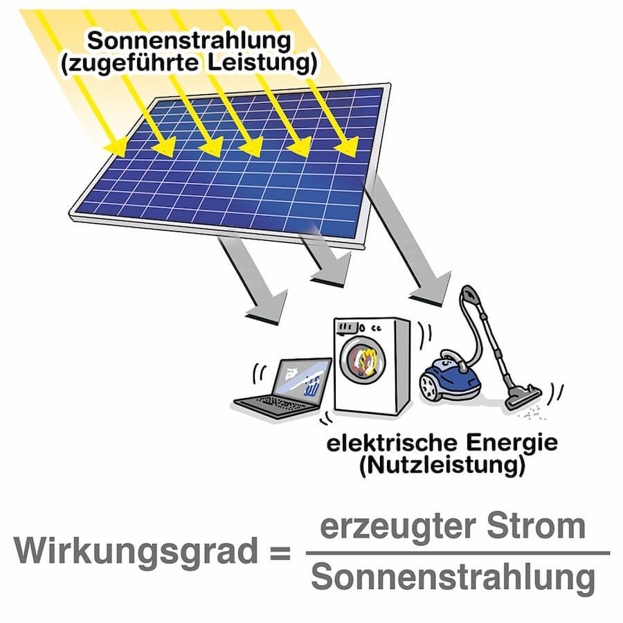 Wirkungsgrad von Solarmodulen