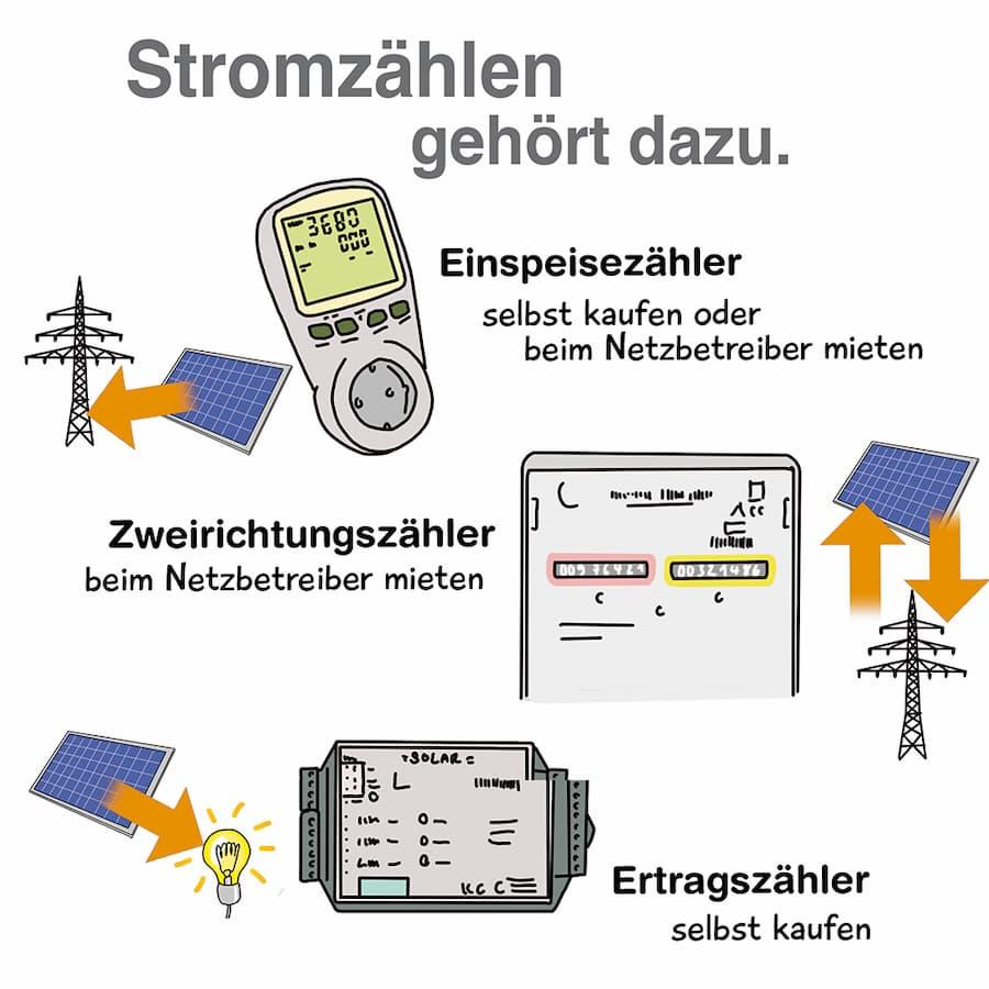 PV-Anlage: Stromzähler werden benötigt