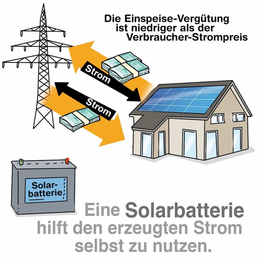Eine Solarbatterie hilft den erzeugten Strom selbst zu nutzen
