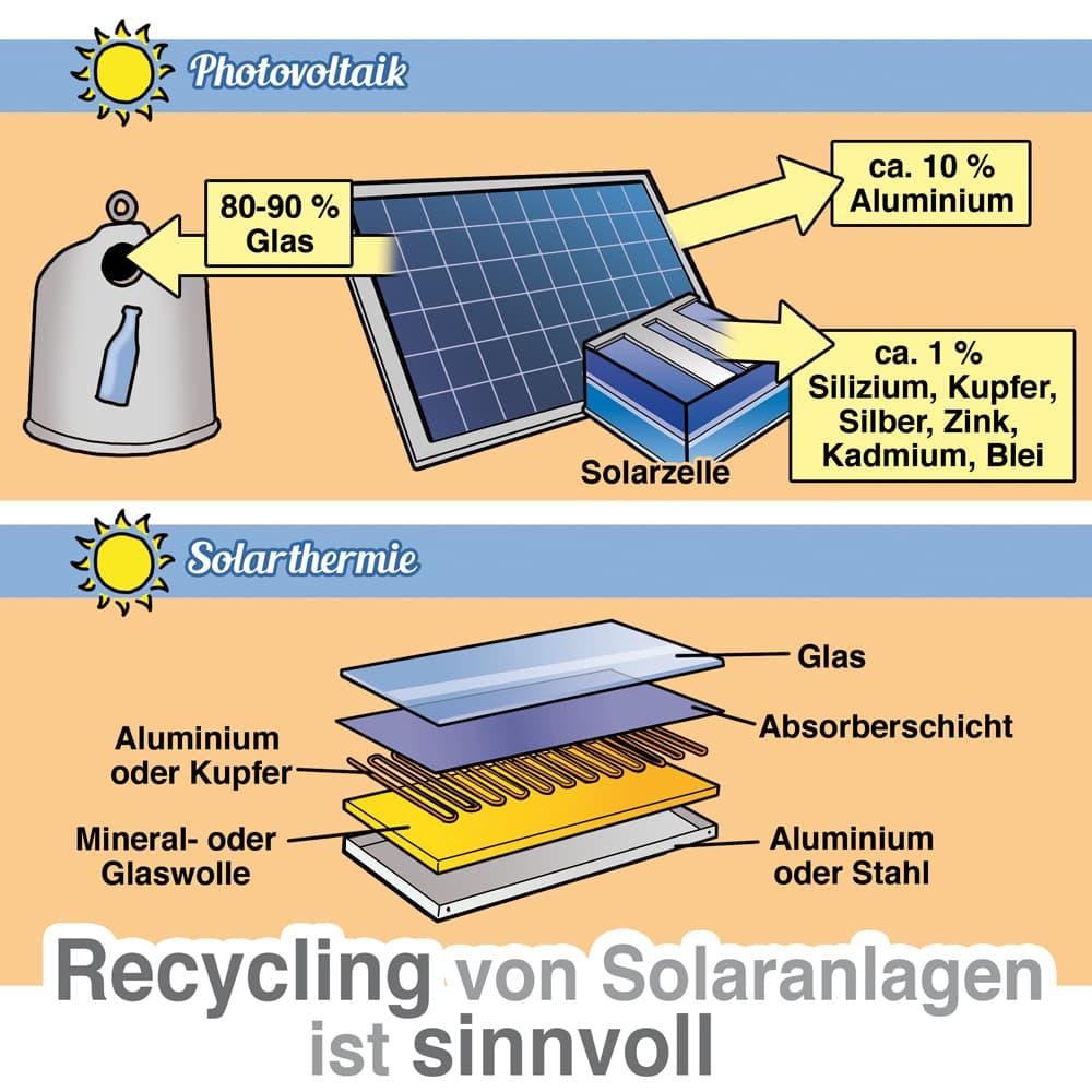 Recycling von Solaranlagen ist sinnvoll