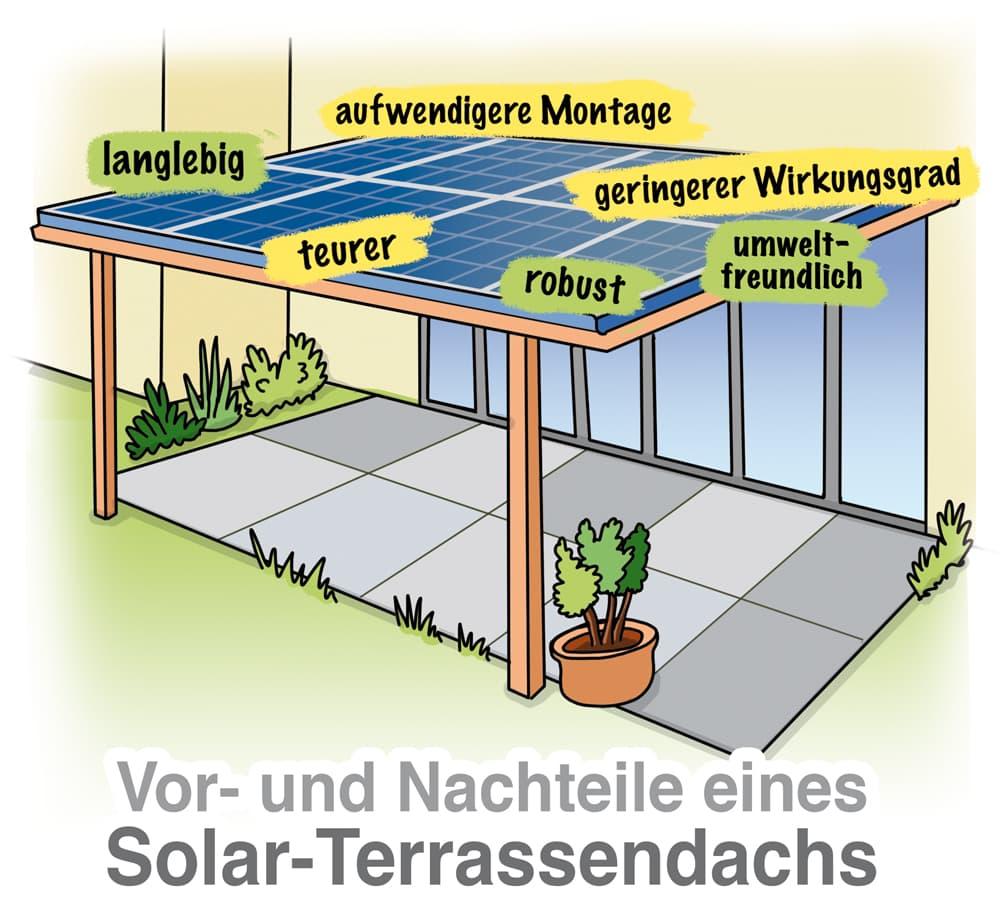 Vorteile und Nachteile eines Solar-Terrassendach