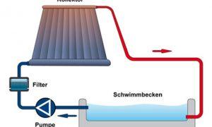 Poolheizung mit Solarenergie