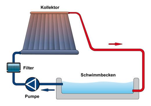 Solarthermie Schwimmbad Schema © arahan, fotolia.com
